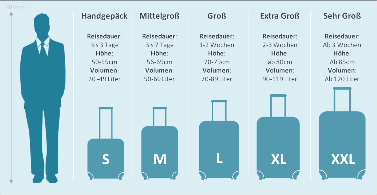 Koffergrößen und Richtgrößen aus dem koffer Test
